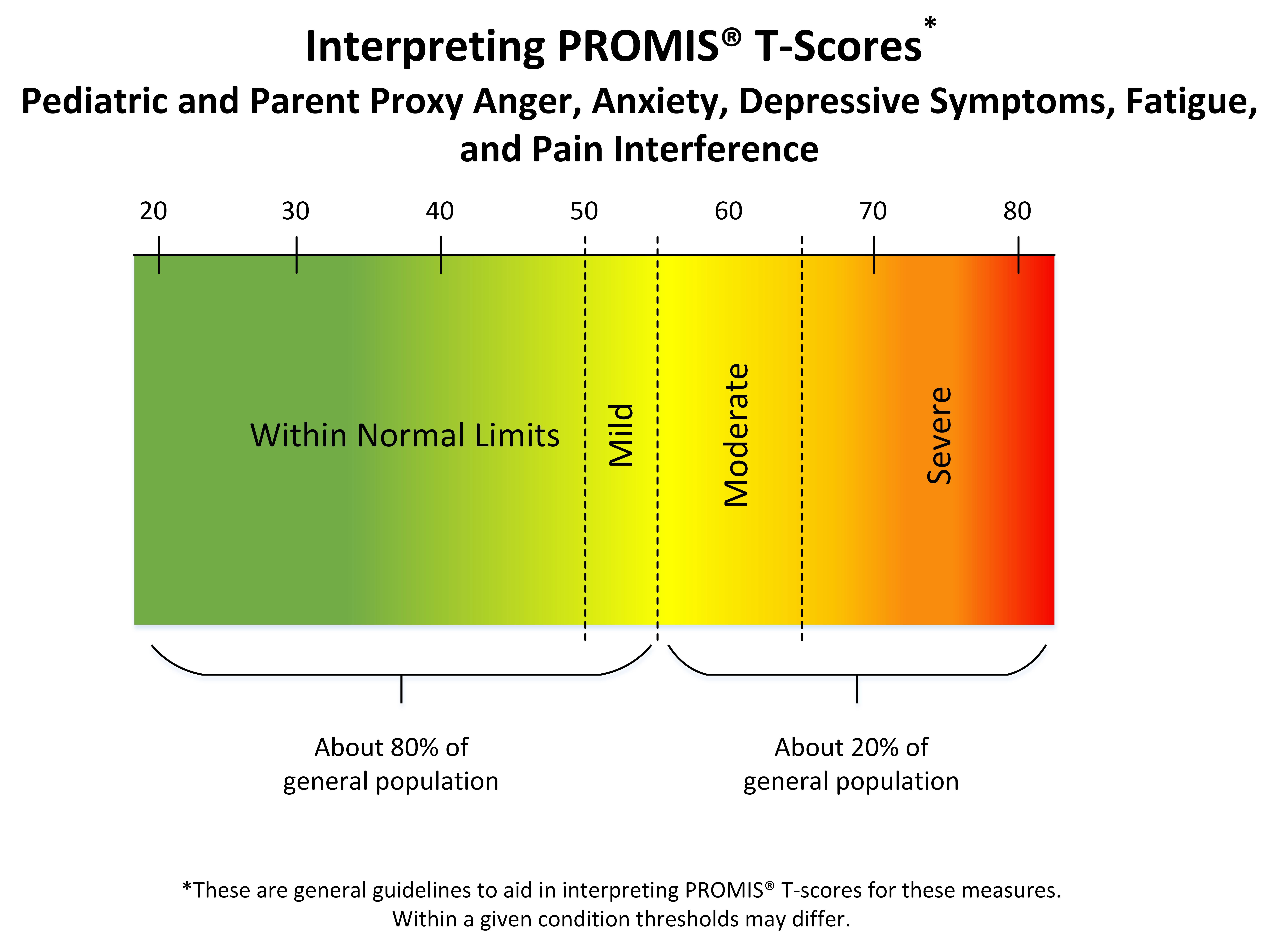 score interpretation image selected peds revised Dec 11 2017