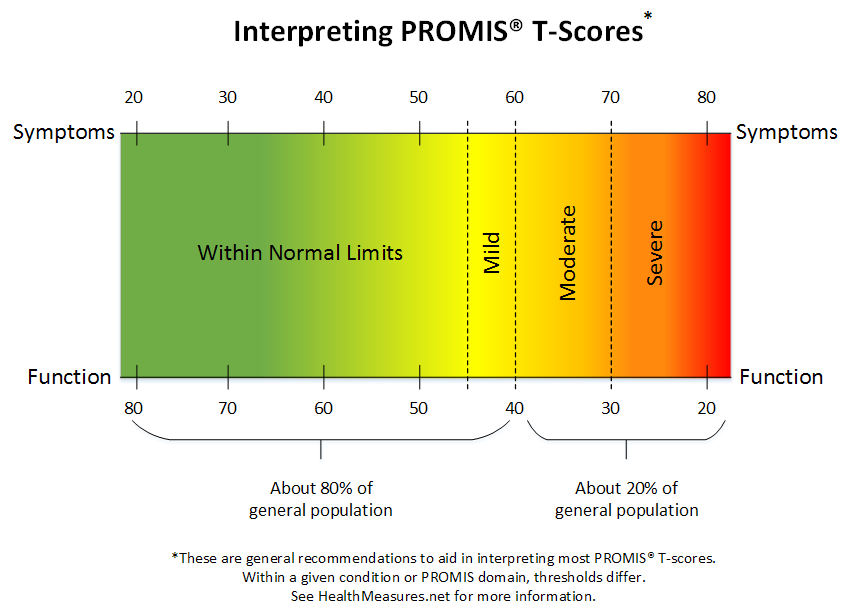 PROMIS T score interpretation