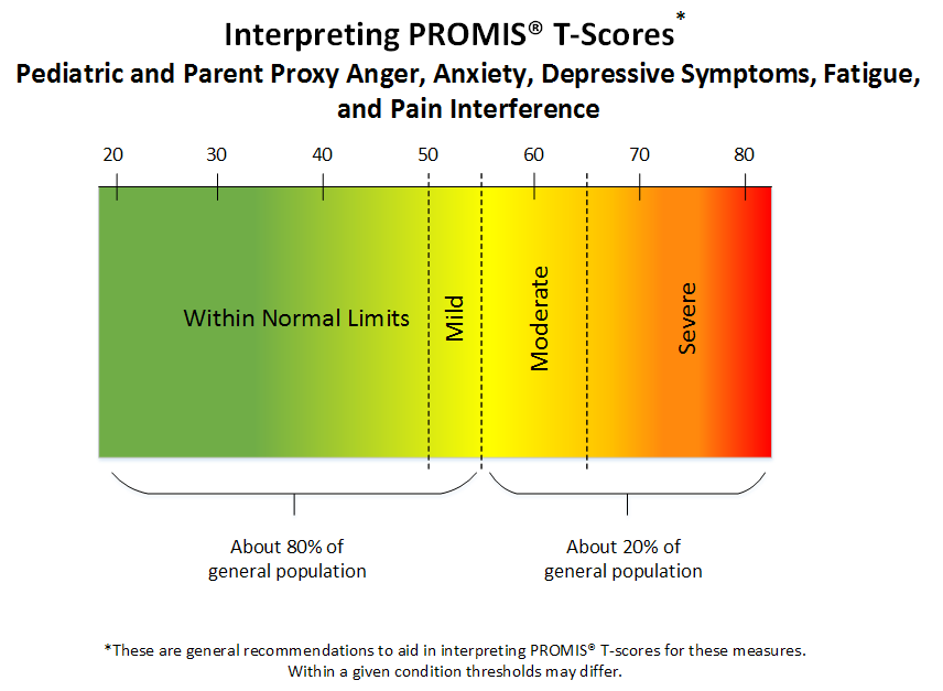 PROMIS T score interpretation figure for peds