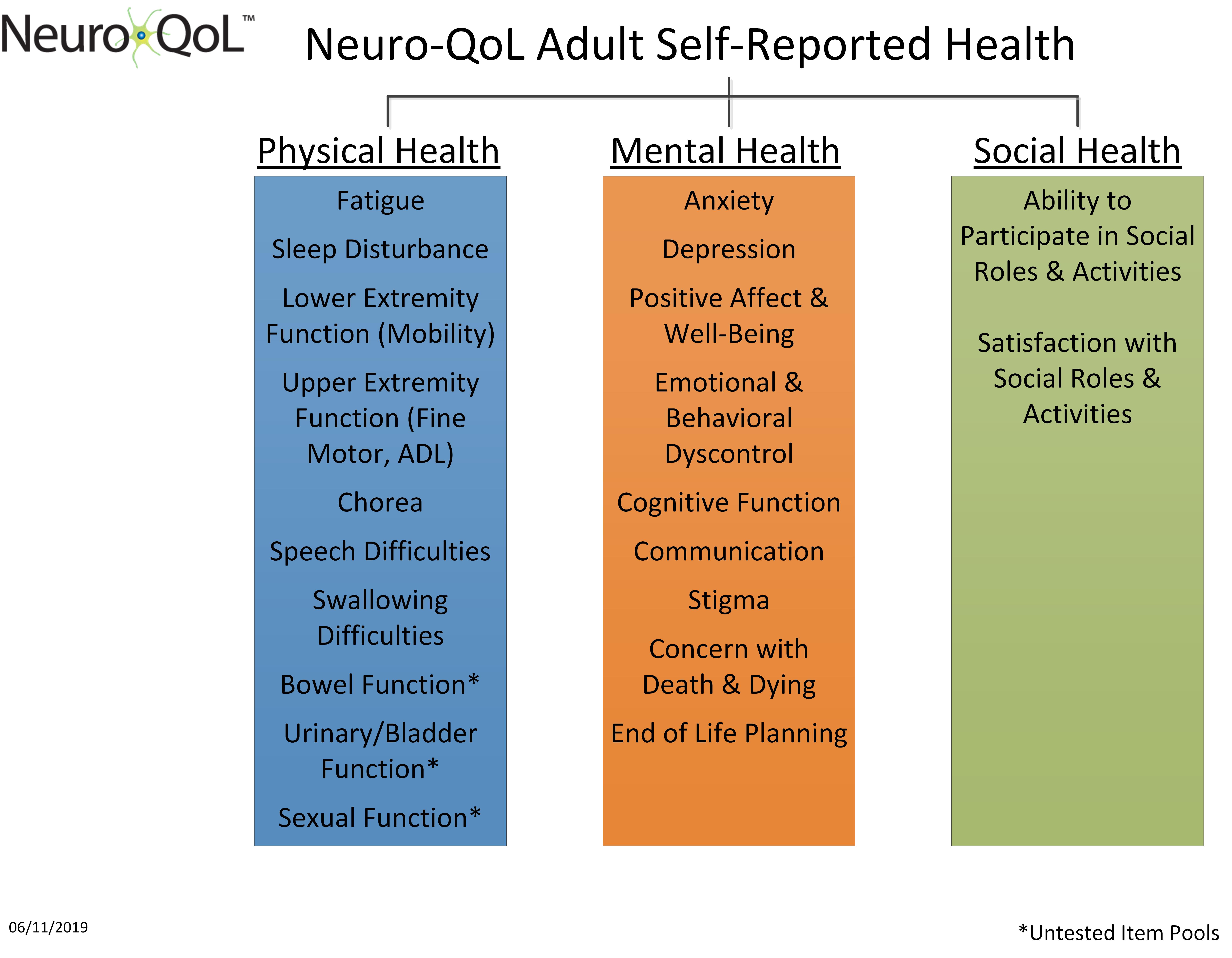 Neuro QoL Adult Domain Framework 06 11 2019