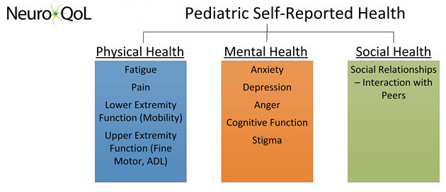 neuro qol pediatric framework